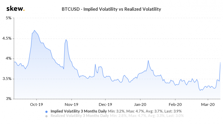 [Image: BTC-implied-volatility-775x433.png]